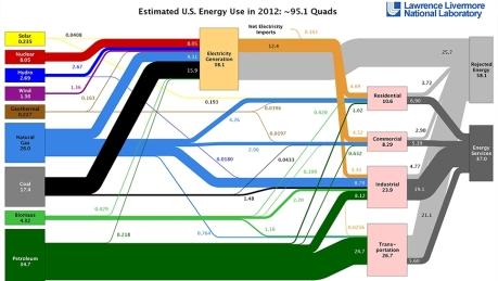 llnl-usa-energy-usage