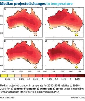 australiatemprpedictions